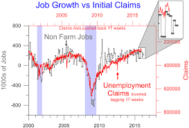 Everybodys Wrong Initial Unemployment Claims Lag Seeking