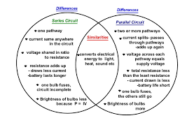 Compare And Contrast Renewable And Nonrenewable Resources Venn Diagram Physical World Year 9 And 10 Hatziscience For Nsw