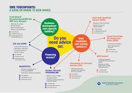Maybank Organisation Chart 2016 Financing For Small And Medium Enterprises Bank Negara