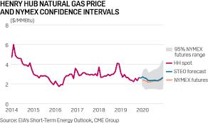 Us Eia Lowers Q1 Henry Hub Spot Gas Price Forecast By 11