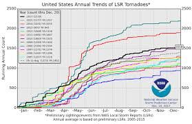 Tornado Levels Chart Climate Scientists Projections Refuted Data Show Tornadoes