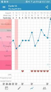2nd Temp Rise Implantation Trimphasic Chart Babycenter