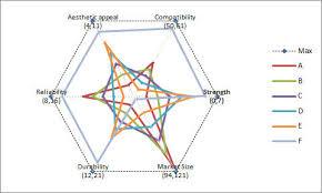 Excel Radar Chart With Different Scales Tm Custom Radar Help