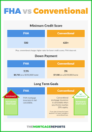 Compare Loans Side By Side Conventional Loan Vs Fha Which Mortgage Is Right For You