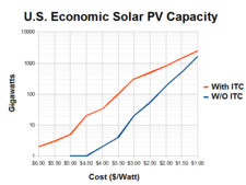 solar installation cost. Brilliant Solar Economic Photovoltaic Capacity Vs Installation Cost In The United States  With And Without Federal Investment Tax Credit ITC In Solar Installation Cost L
