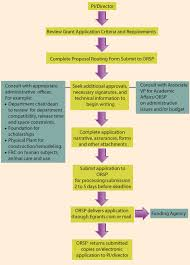 Research Proposal Flow Chart Example Grant Writing Flow Chart New Mexico Highlands University