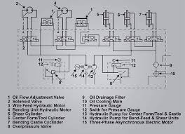 hydraulic components ii industrial wiki odesie by tech transfer adjustment valves one for each hydraulic motor to control the flow of oil to each hydraulic motor figure 30 shows the mep hydraulic system diagram