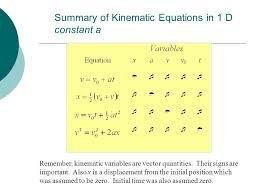 summary of kinematic equations in 1 d constant a