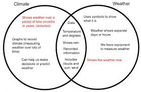 Differences Between Weather And Climate Venn Diagram Difference Between Weather And Climate Venn Diagram