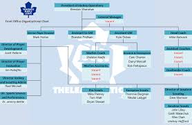Graphic Maple Leafs Organizational Chart Theleafsnation