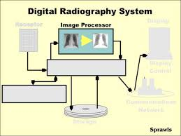 Digital Radiography Digital Radiography