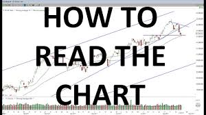 Youtube How To Read Stock Charts How To Read The Chart Whats Going On With Google Stock