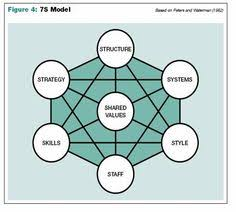 7 Best Organizational Chart Images Organizational Chart