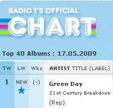 Album Charts 2009 Dandanmusicman Daily Music News Green Day New Album 21st