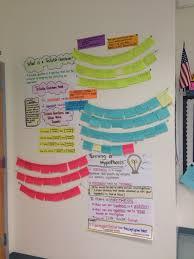 School Chart Work Ideas Experimental Design Anchor Chart Wall Display W Student