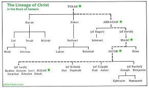 Chart Of The Scarlet Thread Of Christ In The Book Of Genesis