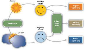 The current weather influences people's judgments of their well being, but  only when they are