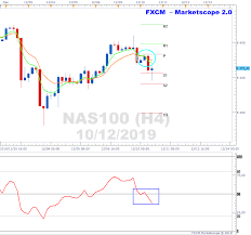 Oil Price Chart Nasdaq Nasdaq Shows Bearishness On H4 Chart
