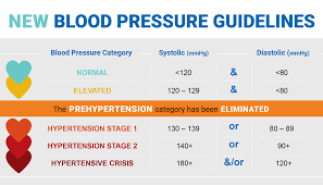 Hypertension Guidelines Chart More Than A Measurement Hypertension A D Medical
