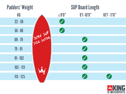 Board Volume Chart Stand Up Paddle Boarding Buying Guide King Of Watersports