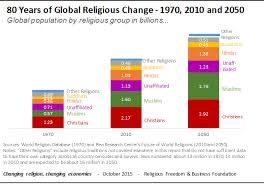 Religion In China Percentage Chart How Religious Will The World Be In 2050 World Economic Forum