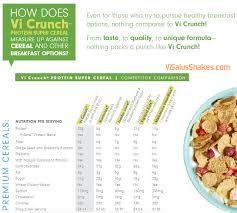 Vi Shake Comparison Chart Visalus Shakes Vi Crunch Comparison Chart Visalus Cereal