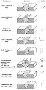 showing post media for lathe chart symbols com cnc machining jpg 346x671 lathe chart symbols