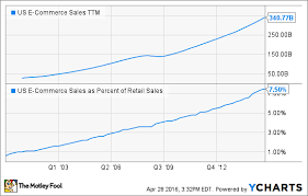 How Ebay Is Planning To Close The Gap Vs Amazon The