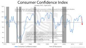 Confidence Index Chart Consumer Confidence Index Bullionbuzz Chart Of The Week