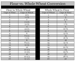 Flour To Coconut Flour Conversion Chart Free Info 73 Wheat Flour To Coconut Flour Conversion