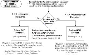 Spectrum Certification Process Nasa