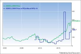Lonza Share Price Chart Top 5 Buys Of The Eaton Vance Worldwide Health Sciences Fund