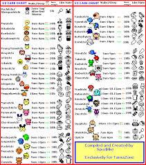 Tamagotchi V2 Chart V2 Character Information Chart Tama Zone
