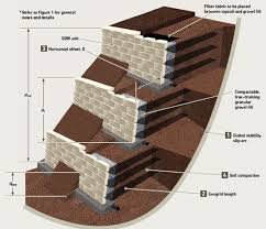 igs na ncma segmental retaining wall