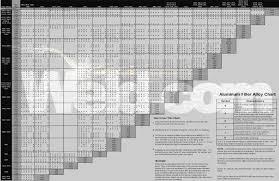 Aluminum Mig Welding Settings Chart 62 Unfolded Amperage Chart For Tig Welding