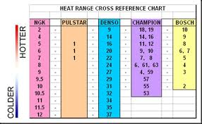 E3 Spark Plug Heat Range Chart 63 Reasonable Autolite Heat Chart