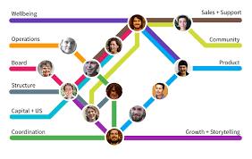 Org Chart Visualization