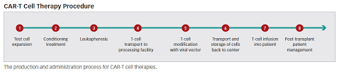 Access And Reimbursement For Adoptive T Cell Transfer Drugs