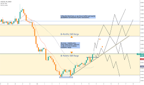 Cad Value Chart Page 45 Aud Cad Chart Aud Cad Rate Tradingview