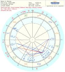 Astrodienst Transit Chart Astrowin And Cosmodynes