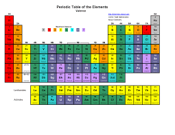 Periodic Table Chart Pdf Download Periodic Table Wallpaper