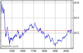 Altice Usa Share Price Atus Stock Quote Charts Trade