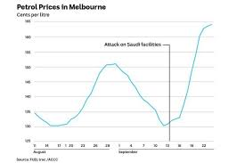 Gas Price Fluctuation Chart Petrol Prices Stay High Despite Global Oil Prices Falling To