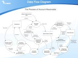 data flow diagram symbols  dfd library   data flow diagram    business process diagram example   data flow diagram