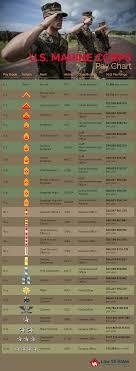 U S Marine Corp Pay Chart Marine Corps Us Marines Lance
