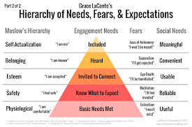 Maslow Hierarchy Of Needs Maslows Hierarchy Needs Fears Engagement Social Work