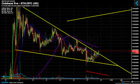 Eth Btc Live Chart Coinbase Pro Eth Btc Chart Published On Coinigy Com On May