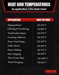 Plastic Welding Temperature Chart Heat Gun Temperature How Hot Should Your Heat Gun Get