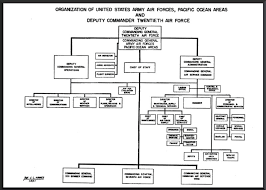Air Force Structure Chart Hyperwar The Army Air Forces In Wwii Vol V The Pacific