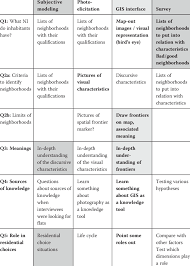 Design Research Meaning Table Working As A Thinking Tool Our Research Design